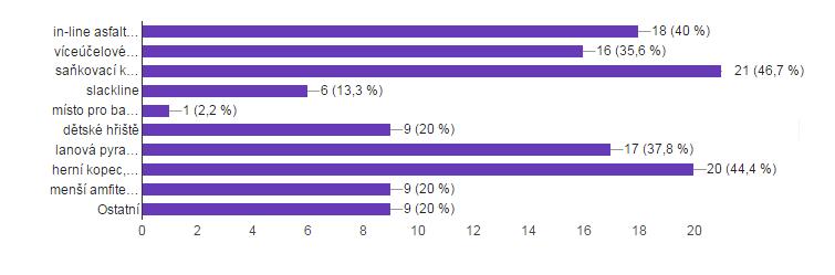Výsledky ankety- krajinářský park